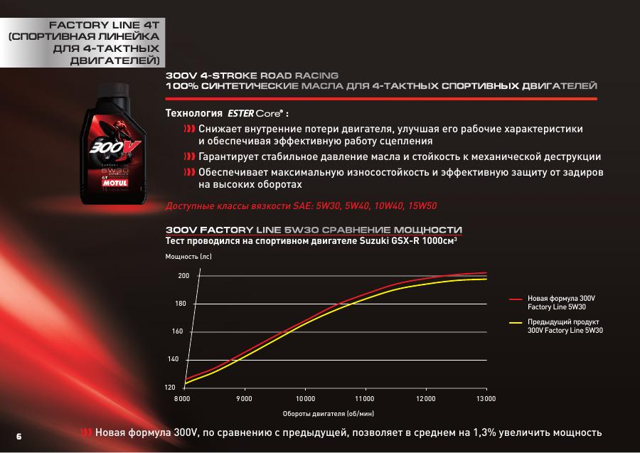 300V new 2
